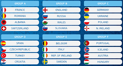 Euro 2016 Group A Predictions And Betting Tips